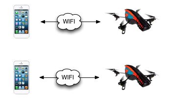 ardrone.standardconfig