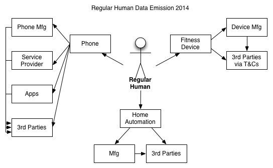 DataEmission_RegularHuman_2014_v4