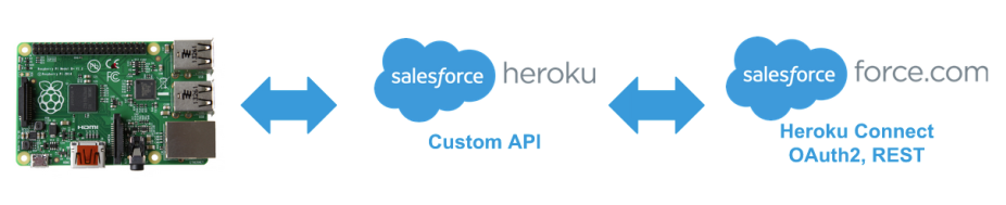 buffered-salesforce-enterprise-iot-pattern