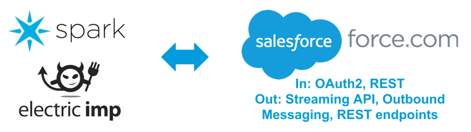 cloudy-salesforce-enterprise-iot-pattern